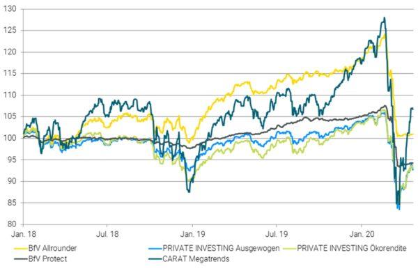 PRIVATE INVESTING Strategien im Vergleich